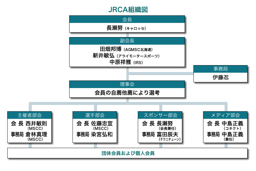 JRCA組織図